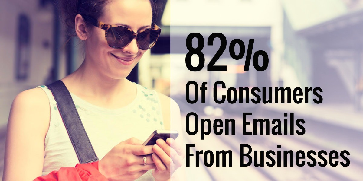 82% of consumers open emails from businesses